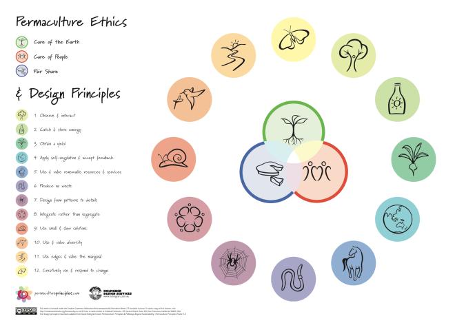 Pc_Principles_Poster_EN