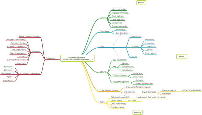 Mind map summarising themes of OCISA CISG-PCMG18 conference.